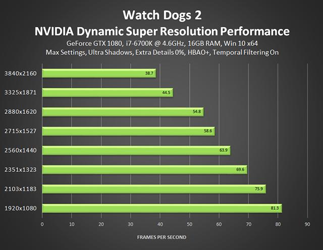 《看門狗 2》- NVIDIA 動態超解析度效能