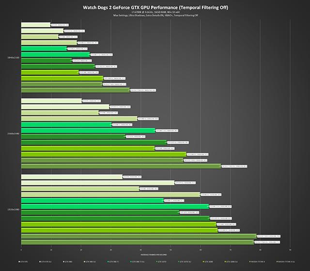 《看門狗 2》- GeForce GTX GPU 效能 (關閉頁框交錯過濾) - 最高設定、極高陰影、額外細節 0%、HBAO+、關閉頁框交錯過濾