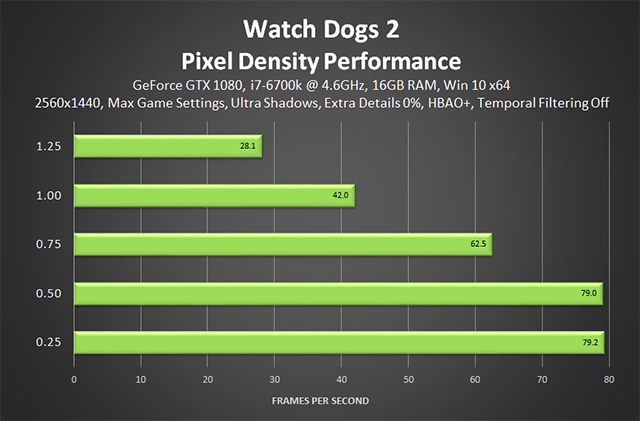 Watch Dogs 2 - Pixel Density Performance (Temporal Filtering Off)