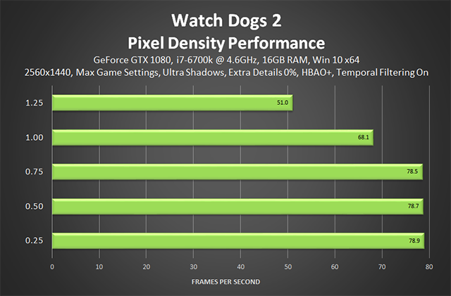 Watch Dogs 2 - Pixel Density Performance (Temporal Filtering On)
