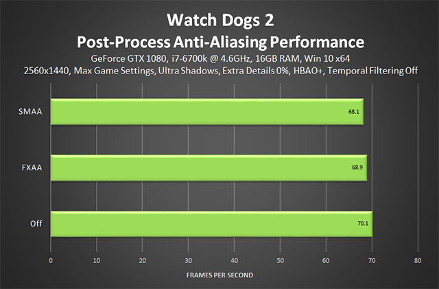 Watch Dogs 2 - Post-Process Anti-Aliasing Performance