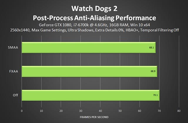 《看門狗 2》- 後製反鋸齒效能