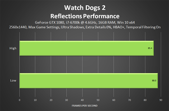 Watch Dogs 2 - Reflections Performance