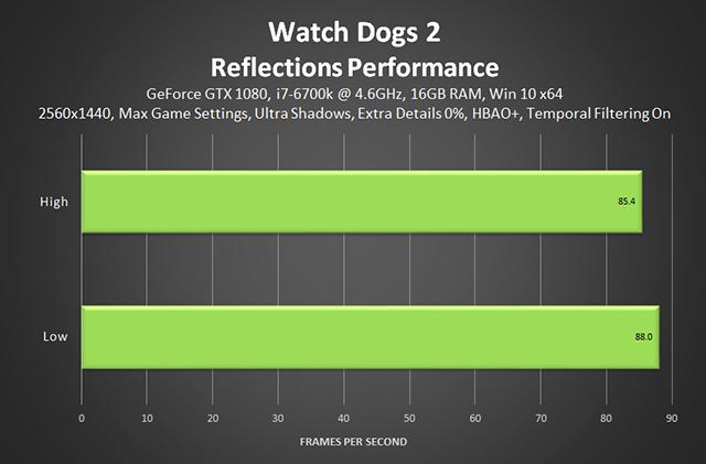 《看門狗 2》- 反射效能