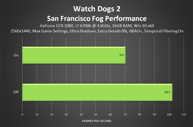 Watch Dogs 2 - San Francisco Fog Performance