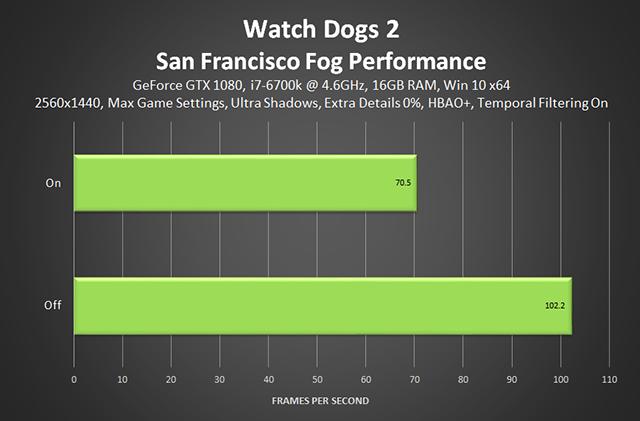 《看門狗 2》- 舊金山霧景效能