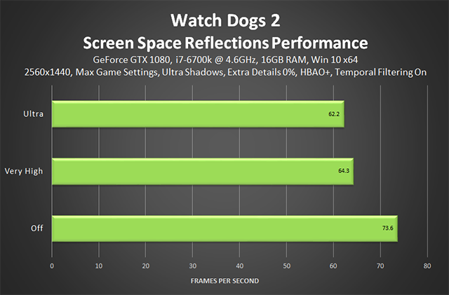 Watch Dogs 2 - Screen Space Reflections Performance