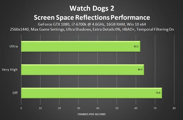 《看門狗 2》- 場景空間反射效能