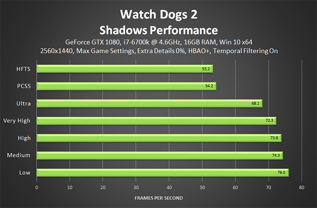 Watch Dogs 2 - Shadows Performance