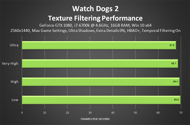 Watch Dogs 2 - Texture Filtering Performance