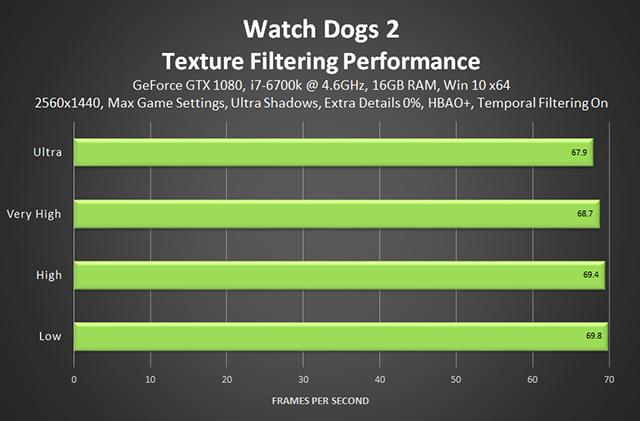 《看門狗 2》- 材質過濾效能