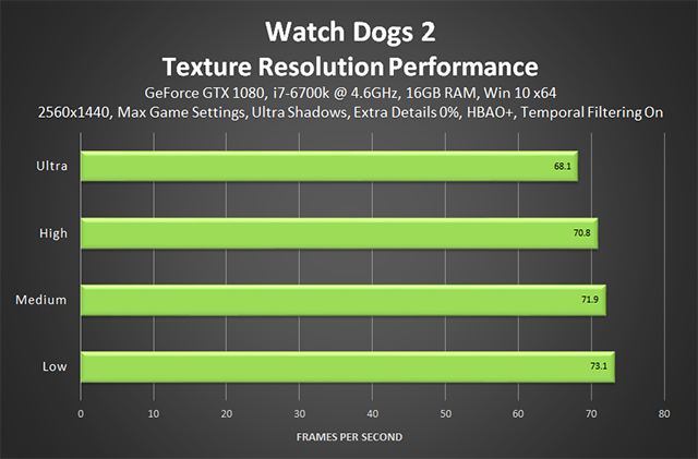 Watch Dogs 2 - Texture Resolution Performance