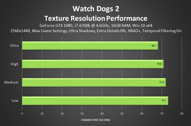 《看門狗 2》- 紋理解析度效能