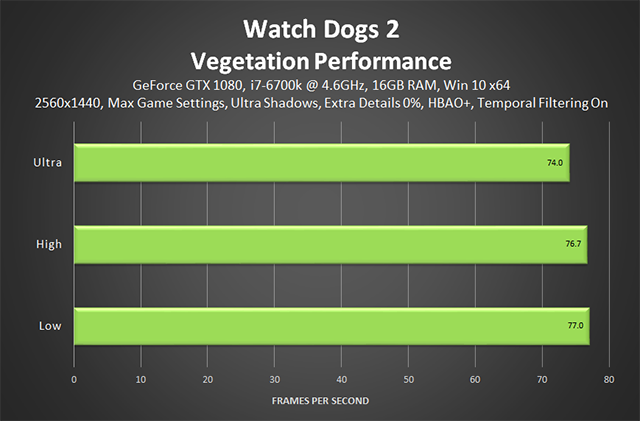Watch Dogs 2 - Vegetation Performance