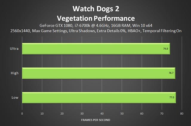 《看門狗 2》- 植物效能