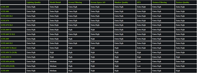 GeForce.com Metal Gear Solid V: Ground Zeroes GeForce GTX 600 Series Optimal Playable Settings Recommendations