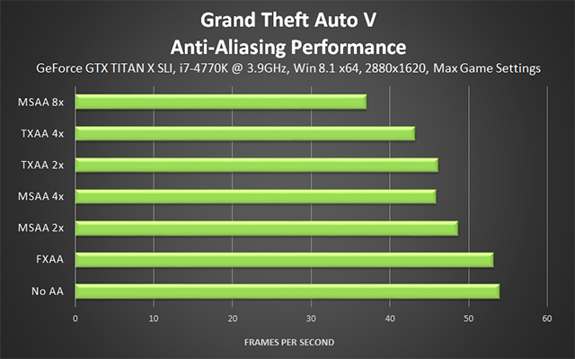 Grand Theft Auto V PC - Anti-Aliasing Performance